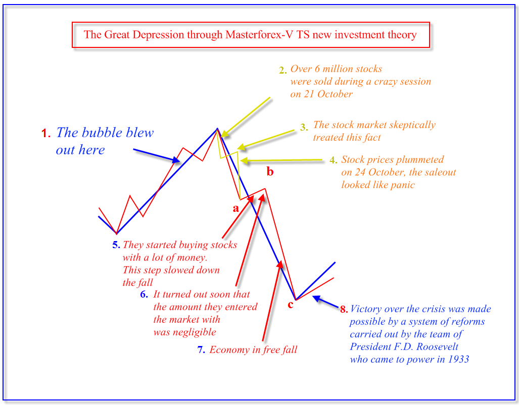 Trading system theory