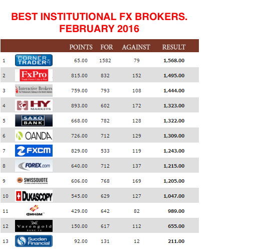 Institutional forex brokers