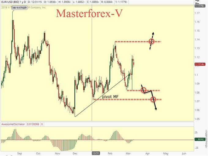 Forex Market News tips-tricks to learn and know about forex