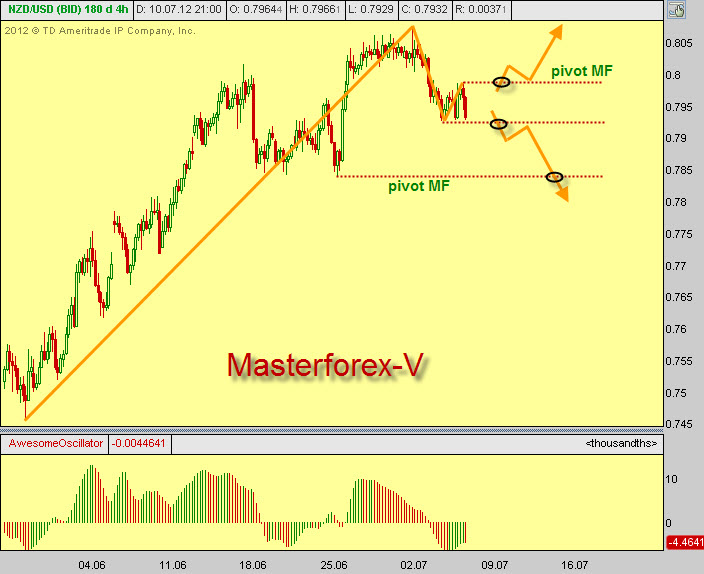 Professional forex trading masterclass excel