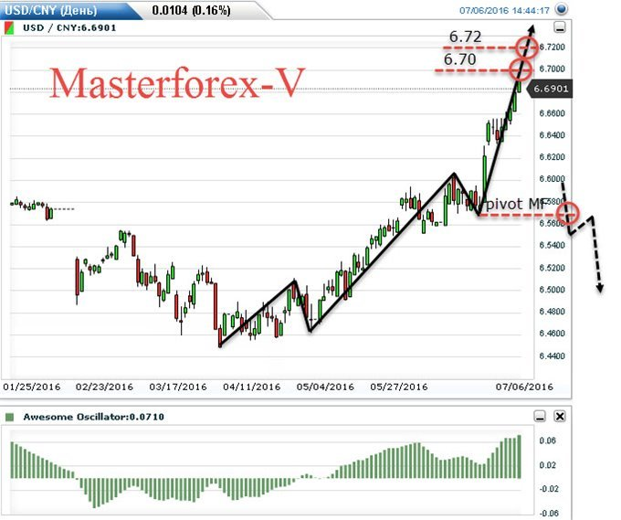 Us forex news