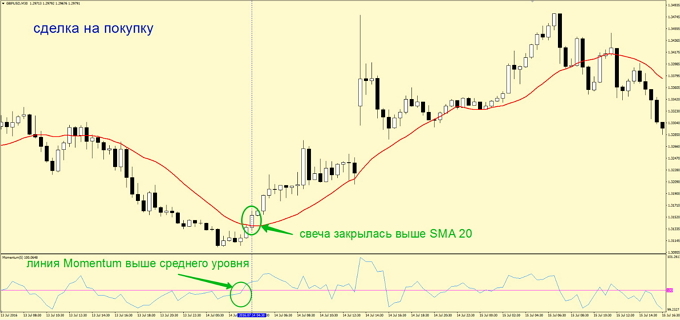 Forex doubling for strategy multiplication