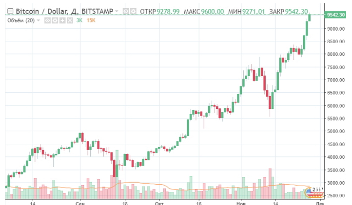 In Case You Didnt Know Bitcoin Broke The 8000 USD BTC Threshold On November 17th By That Time Had Already Gone Up Value More Than 700